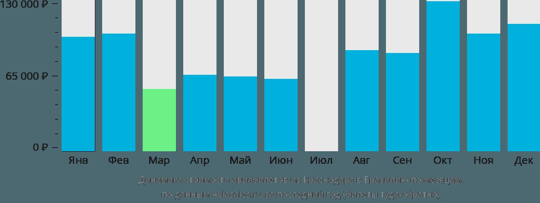 Динамика стоимости авиабилетов из Краснодара в Бразилию по месяцам