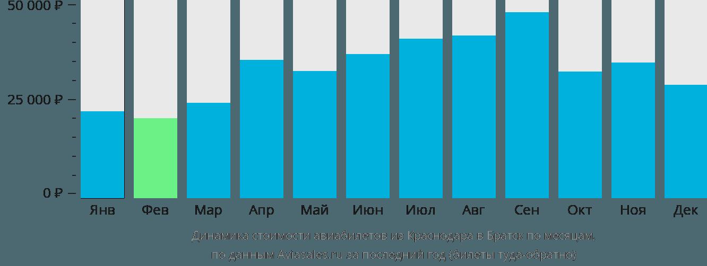 Динамика стоимости авиабилетов из Краснодара в Братск по месяцам