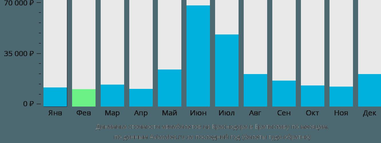 Динамика стоимости авиабилетов из Краснодара в Братиславу по месяцам