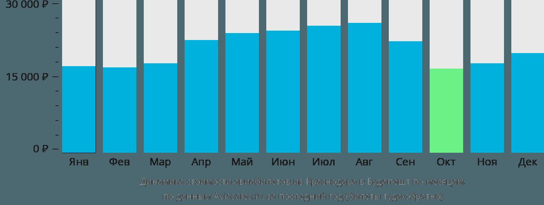 Динамика стоимости авиабилетов из Краснодара в Будапешт по месяцам