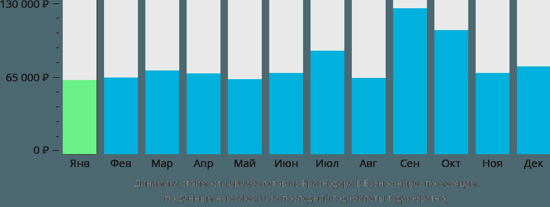 Динамика стоимости авиабилетов из Краснодара в Буэнос-Айрес по месяцам