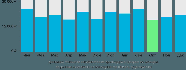 Динамика стоимости авиабилетов из Краснодара в Бухарест по месяцам