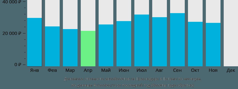 Динамика стоимости авиабилетов из Краснодара в Батуми по месяцам