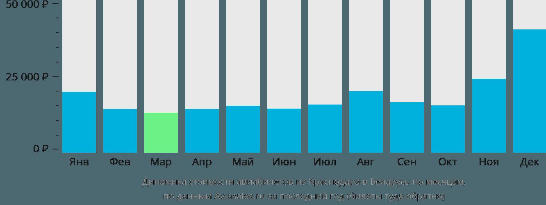Динамика стоимости авиабилетов из Краснодара в Беларусь по месяцам