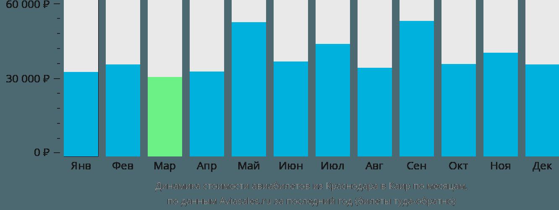 Динамика стоимости авиабилетов из Краснодара в Каир по месяцам