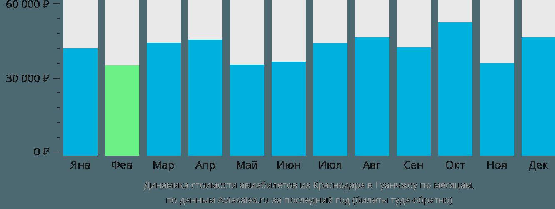 Динамика стоимости авиабилетов из Краснодара в Гуанчжоу по месяцам