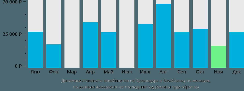 Динамика стоимости авиабилетов из Краснодара в Касабланку по месяцам