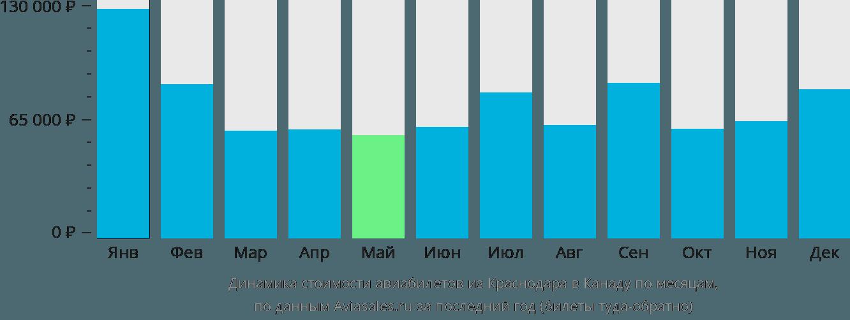 Динамика стоимости авиабилетов из Краснодара в Канаду по месяцам