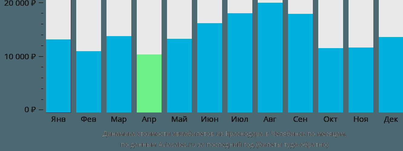 Динамика стоимости авиабилетов из Краснодара в Челябинск по месяцам