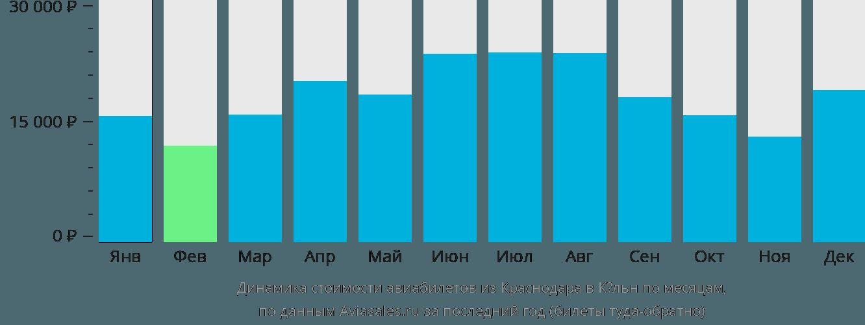 Динамика стоимости авиабилетов из Краснодара в Кёльн по месяцам