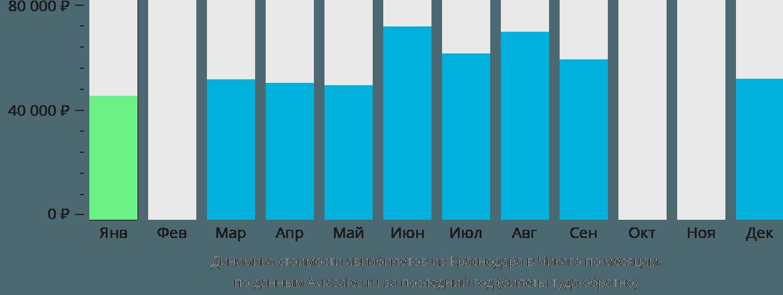 Динамика стоимости авиабилетов из Краснодара в Чикаго по месяцам