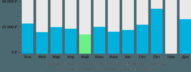 Динамика стоимости авиабилетов из Краснодара в Швейцарию по месяцам