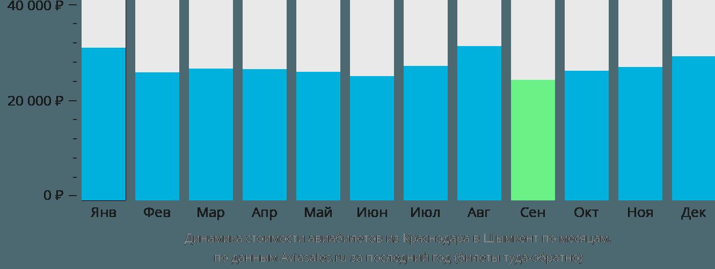 Динамика стоимости авиабилетов из Краснодара в Шымкент по месяцам
