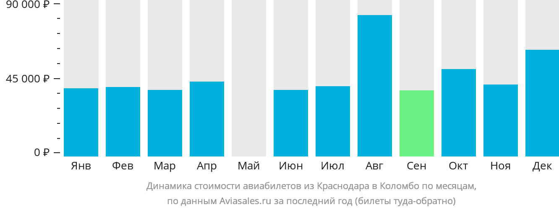 Динамика стоимости авиабилетов из Краснодара в Коломбо по месяцам