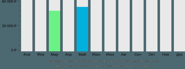 Динамика стоимости авиабилетов из Краснодара в Чиангмай по месяцам