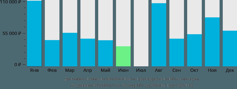 Динамика стоимости авиабилетов из Краснодара в Китай по месяцам
