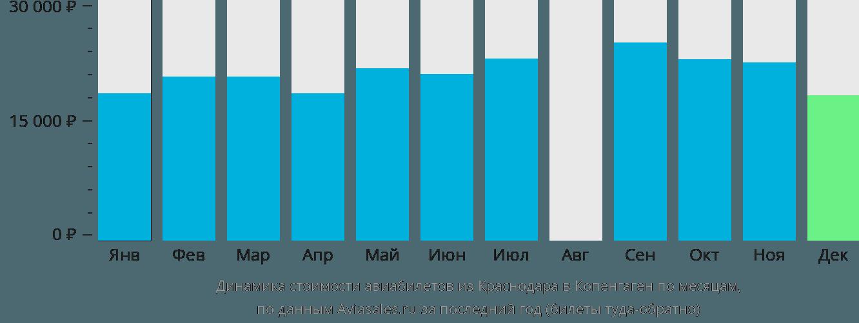 Динамика стоимости авиабилетов из Краснодара в Копенгаген по месяцам