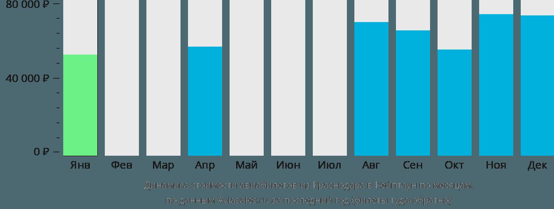 Динамика стоимости авиабилетов из Краснодара в Кейптаун по месяцам