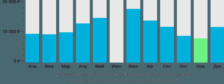 Динамика стоимости авиабилетов из Краснодара в Чебоксары по месяцам