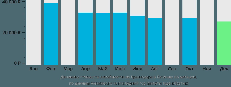 Динамика стоимости авиабилетов из Краснодара в Катанию по месяцам