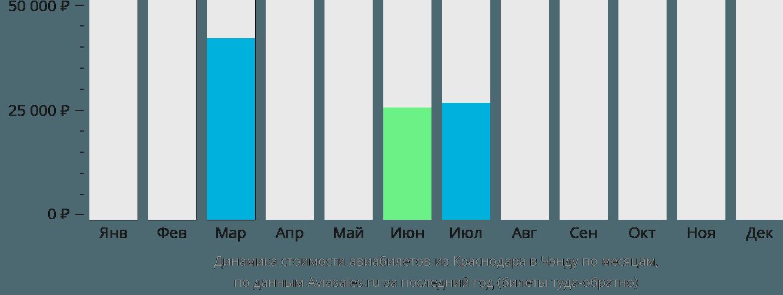 Динамика стоимости авиабилетов из Краснодара в Чэнду по месяцам