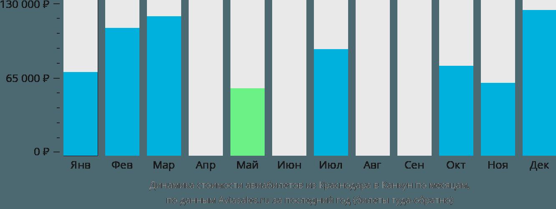 Динамика стоимости авиабилетов из Краснодара в Канкун по месяцам