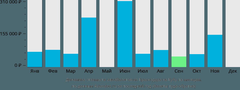 Динамика стоимости авиабилетов из Краснодара на Кубу по месяцам