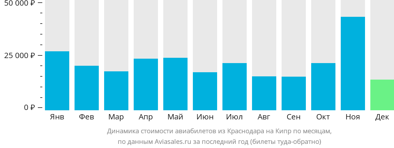 Динамика стоимости авиабилетов из Краснодара на Кипр по месяцам