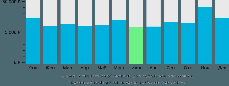Динамика стоимости авиабилетов из Краснодара в Чехию по месяцам
