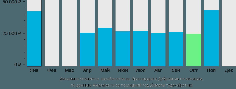Динамика стоимости авиабилетов из Краснодара в Дубровник по месяцам