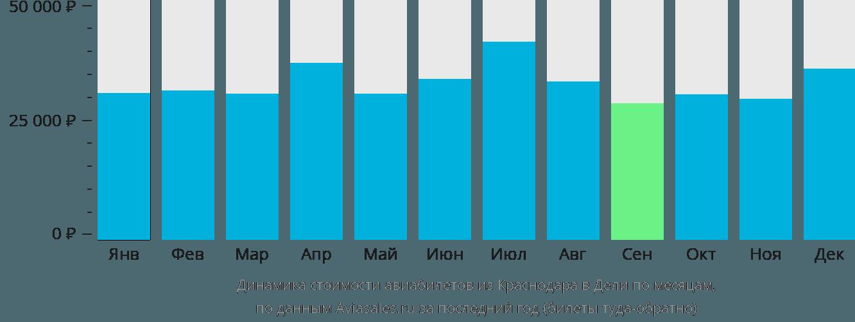 Динамика стоимости авиабилетов из Краснодара в Дели по месяцам