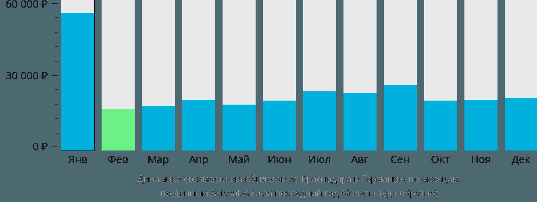 Динамика стоимости авиабилетов из Краснодара в Германию по месяцам