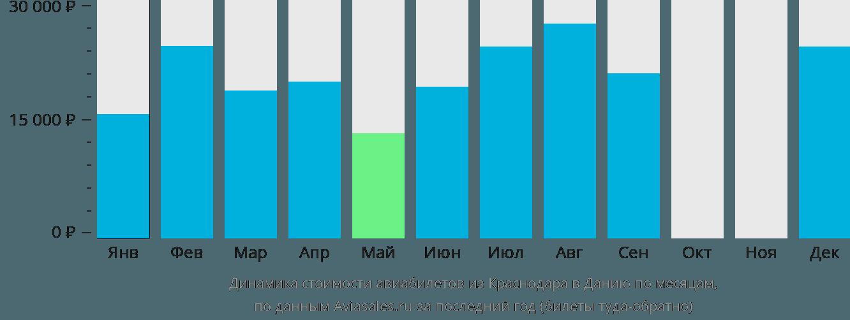 Динамика стоимости авиабилетов из Краснодара в Данию по месяцам