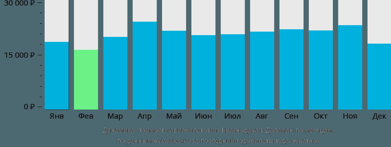 Динамика стоимости авиабилетов из Краснодара в Даламан по месяцам