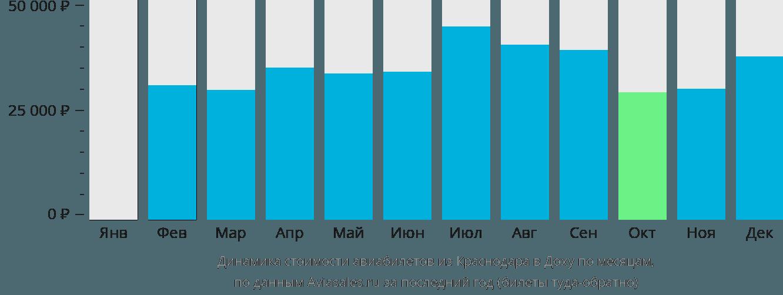 Динамика стоимости авиабилетов из Краснодара в Доху по месяцам