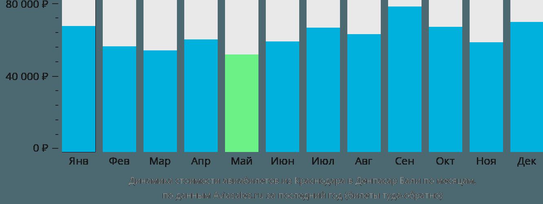 Динамика стоимости авиабилетов из Краснодара в Денпасар Бали по месяцам