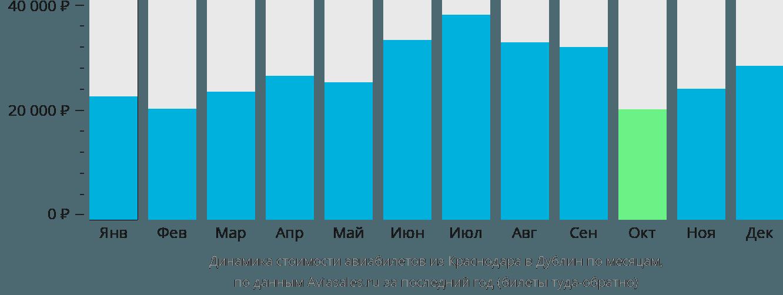 Динамика стоимости авиабилетов из Краснодара в Дублин по месяцам