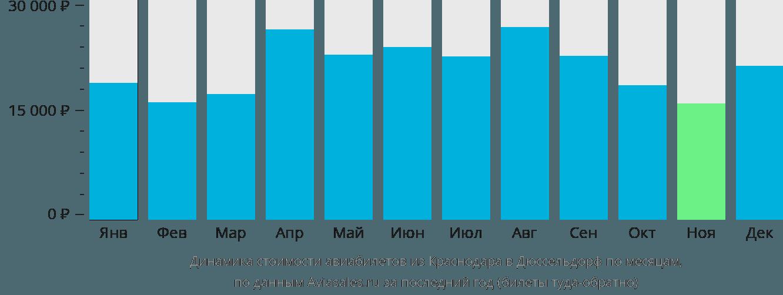 Динамика стоимости авиабилетов из Краснодара в Дюссельдорф по месяцам