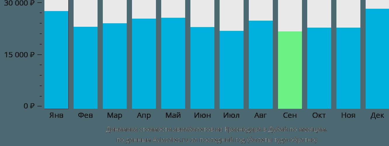Динамика стоимости авиабилетов из Краснодара в Дубай по месяцам