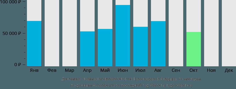 Динамика стоимости авиабилетов из Краснодара в Анадырь по месяцам