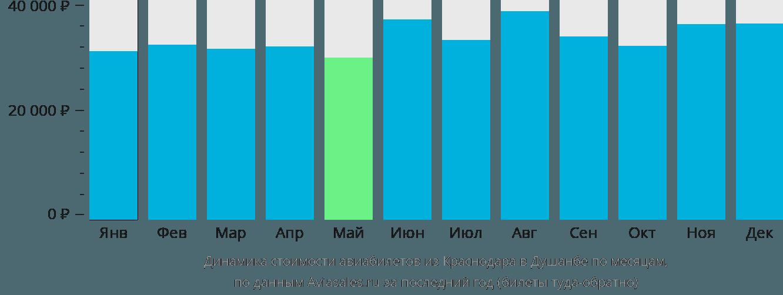 Динамика стоимости авиабилетов из Краснодара в Душанбе по месяцам