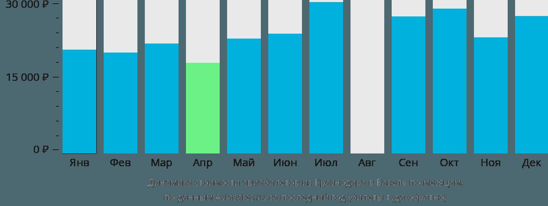 Динамика стоимости авиабилетов из Краснодара в Базель по месяцам