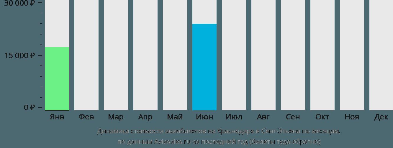 Динамика стоимости авиабилетов из Краснодара в Сент-Этьена по месяцам
