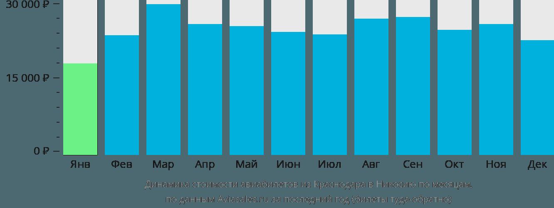 Динамика стоимости авиабилетов из Краснодара в Никосию по месяцам