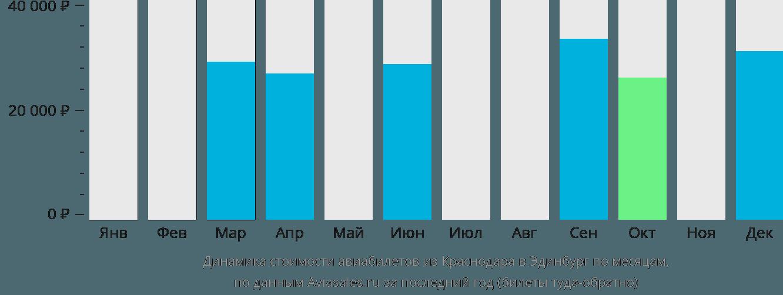 Динамика стоимости авиабилетов из Краснодара в Эдинбург по месяцам