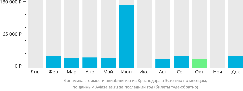 Динамика стоимости авиабилетов из Краснодара в Эстонию по месяцам