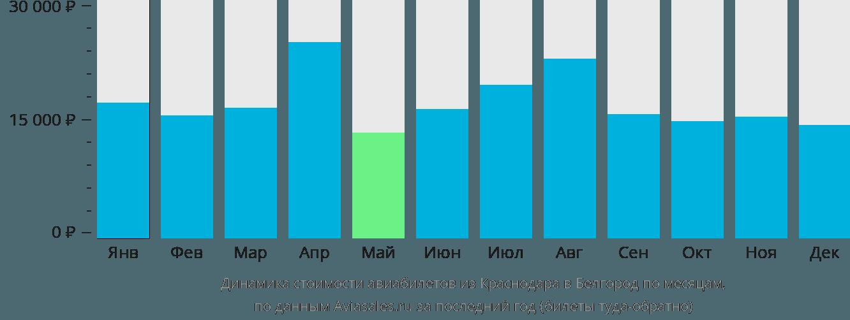Динамика стоимости авиабилетов из Краснодара в Белгород по месяцам