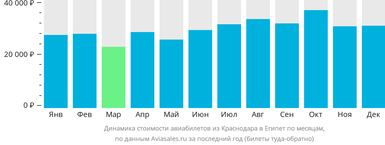 Динамика стоимости авиабилетов из Краснодара в Египет по месяцам