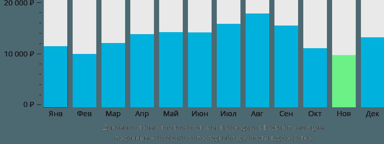 Динамика стоимости авиабилетов из Краснодара в Ереван по месяцам