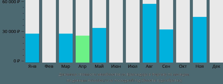 Динамика стоимости авиабилетов из Краснодара в Фергану по месяцам